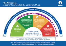 Early Help Awareness Training Modules